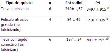 Tabla 2. Concentración en el líquido folicular (ng/ml)  de 17 β estradiol y P4 de los tres tipos histológicos de quistes foliculares.