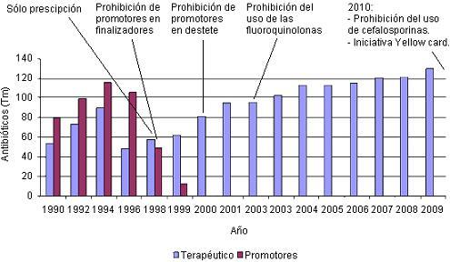 Figura 1. Acciones para regular el uso de antibióticos en la producción porcina danesa. El uso de antibióticos se refiere a todo tipo de ganado, del que más del 80 % son para porcino.