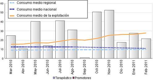 Figura 2. Ejemplo de datos que podían obtenerse de VETSTAT por el granjero o veterinario. La figura ilustra el uso de antibióticos en una explotación por meses en ADD (dosis por animal y día).
