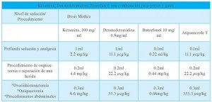 Tab.2. *Basado en pacientes con un peso entre 4-5 kg, todas los medicamentos (excepto el atipamezole) pueden ser mezclados en una misma jeringa y administradas por vía IM. Si se administran por vía IV las dosis deben reducirse a la mitad. ¥ Si el antagonismo es necesario se puede realizar para una recuperación segura. Tomado de Supplement to Compendium:Continuing education for veterinarians 2009.