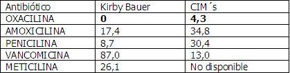 Tabla I: Proporción (%) de cepas que han resultado resistentes (criterio cualitativo, resistente o sensible) para los dos tests utilizados (Test de Kirby Bauer y CMI´s).