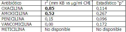 Tabla III: Asociación estadística entre los valores obtenidos para las dos pruebas utilizadas (test de Kirby Bauer y CMI´s) en cada uno de los antibióticos evaluados.