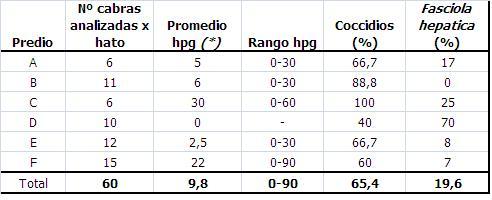 Tabla 2: Promedio y rango de hpg para nematodes gastrointestinales y porcentaje de muestras con presencia de ooquistes de Coccidios y huevos de Fasciola hepatica.