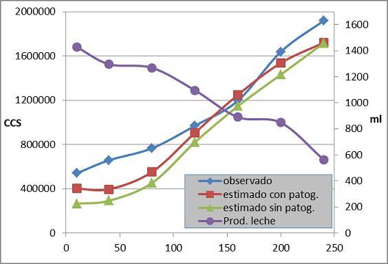 Figura 1: CCS a través del período de ordeño (días posparto) y rinde de las cabras en ml de leche. Los CCSs expresan el observado y el estimado a través de la ecuación obtenida con la participación de todas las variables (Tabla 7), considerando las cabras con mastitis (con patog.) o solo las cabras sin mastitis (sin patog.).