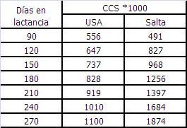 Cuadro 8: Comparación de parámetros fisiológicos de CCS propuestos a lo largo de la lactancia a partir de estimaciones de Haenlein (2002) y del presente ensayo en Salta.