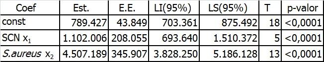 """Tabla 2: Regresión lineal (y=789426+1102006*x1+4507189x2) entre el CCS y los cultivos bacterianos transformados en variables """"dummys"""" (1), utilizando a una de las categorías (no-infectados) como referencia para las categorías infectados con patógenos menores x1 y mayores x2."""