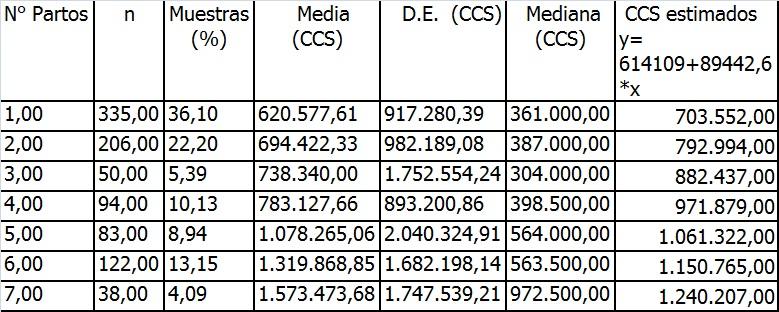 Tabla 3: Media, DE y Mediana de los CCS discriminado por el número de pariciones de las cabras y valores estimados por ecuación.