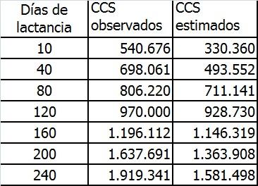 Tabla 4: Relación entre los días en lactancia y el CCS observado en el presente ensayo y el estimado mediante la ecuación y=275962,3 + 5439*x.