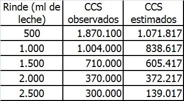 Tabla 5: Relación entre la producción de leche y el CCS observado en el presente ensayo y el estimado mediante la ecuación y=1305016,85 – 466,4*x.