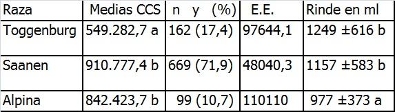 Medias con letra común no son significativamente diferentes (p≤ 0,05) Tabla 6: Promedio de los CCS y del rinde de las razas participantes en el ensayo.
