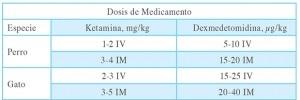 Tab.1. Las combinaciones mencionadas inducen planos de anestesia y quirúrgicos de 20 minutos a (Dosis bajas) y de 40 minutos a (Dosis altas). Tomado de Supplement to Compendium:Continuing education for veterinarians 2009.