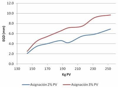 Figura 2. Evolución del Espesor de Grasa Dorsal (EGD) según el nivel de asignación de alimento.