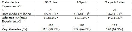 ab Las medias difieren significativamente (P<0.05).