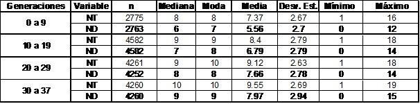 n: el número total de registros en cada grupo de generaciones