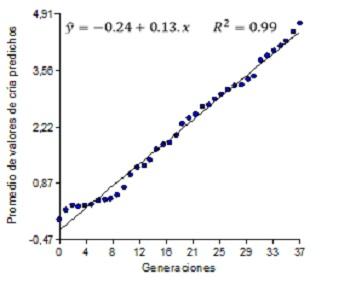 Gráfico 4: Regresión de los valores genéticos aditivos predichos promedio para NT sobre las generaciones.