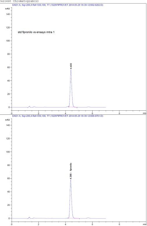 Fig. 5. Comparación cromatográfica (HPLC/DAD) de muestras de Fipronil con un estándar